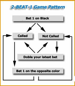 gamming pattern